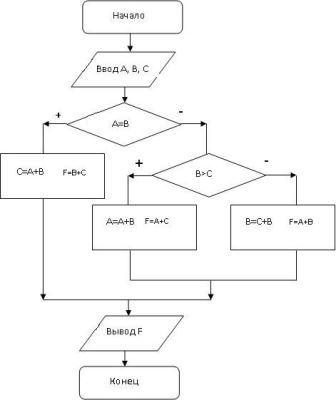 Дана блок-схема алгоритма